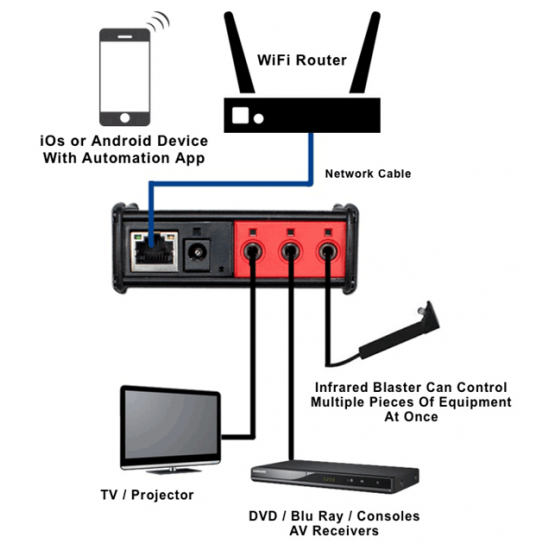 iTach TCP/IP to IR (Infrared Control)